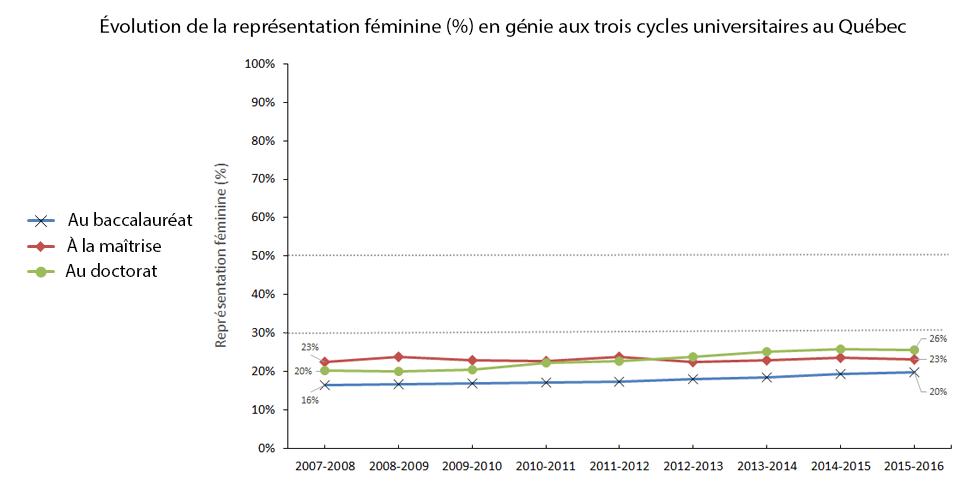 Évolution de la représentation féminine (%) pour les inscriptions en génie aux trois cycles universitaires au Québec