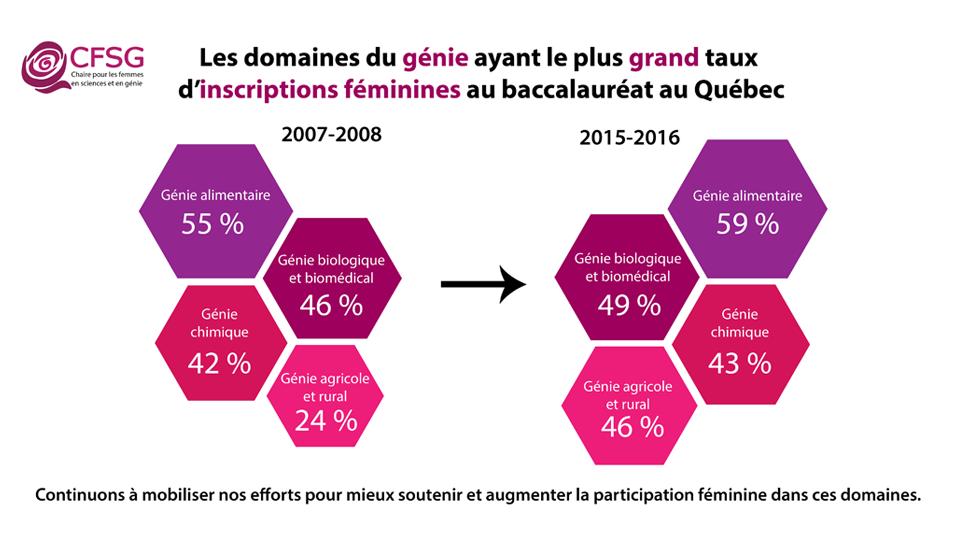 Domaines du génie avec le plus grand taux d'inscription féminine au baccalauréat au Québec