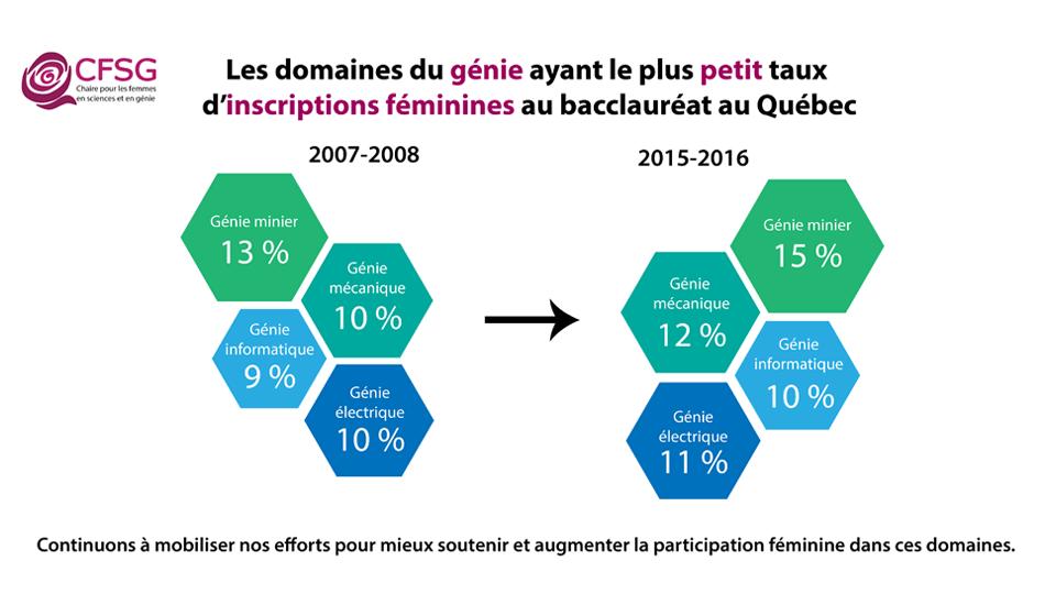 Domaines du génie avec les plus petits taux d'inscriptions féminines au baccalauréat au Québec