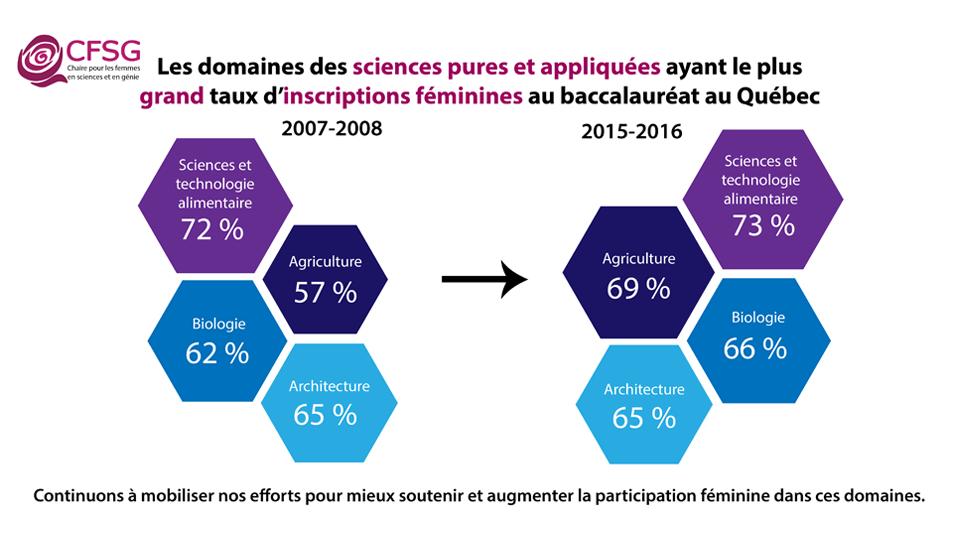 Domaines de sciences pures et appliquées avec le plus grand taux d'inscriptions féminines au baccalauréat au Québec