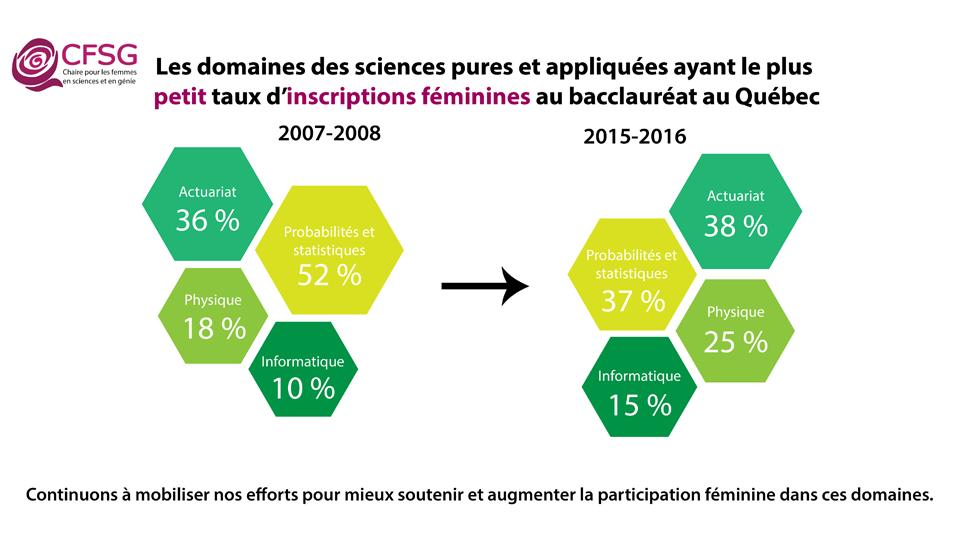 """Domaines des sciences pures et appliquées avec les plus petits taux d""""inscriptions féminines au baccalauréat au Québec"""