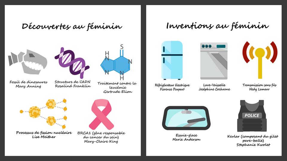Découvertes et inventions au féminin