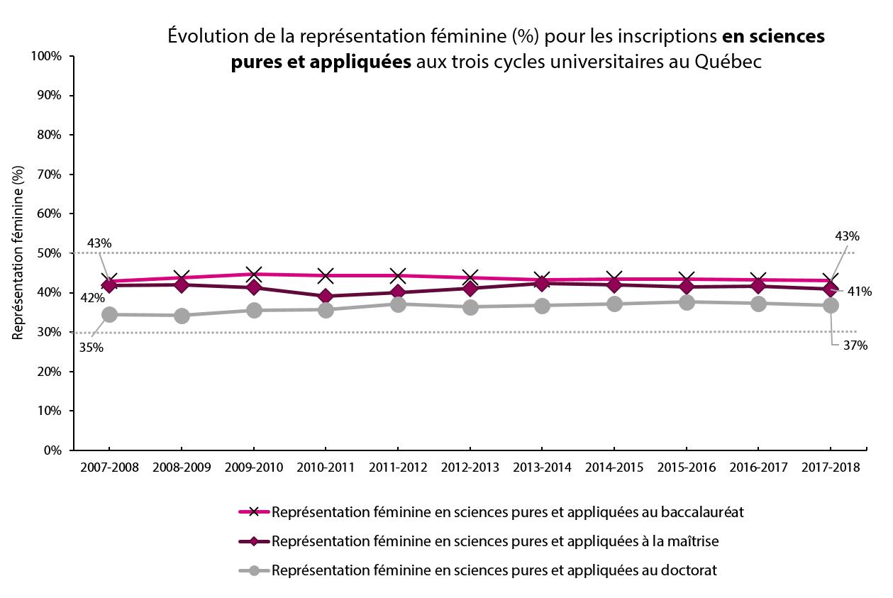 Évolution de la représentation féminine (%) pour les inscriptions en sciences pures et appliquées aux trois cycles universitaires au Québec